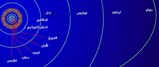 حجم كل من المدارات