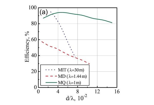 مقارنة الكفاءات بالنسبة للمسافة للنظام المقترح تشغيله على نمط مغناطيس رباعي الأقطاب (الخط الأخضر) وعلى نمط مغناطيس ثنائي الأقطاب (الخط الأحمر المتقطع)، المقترح من معهد ماساتشوستس للتقنية MIT (الخط الأزرق المتقطع). المصدر: Song, et al. ©2016 AIP Publishing