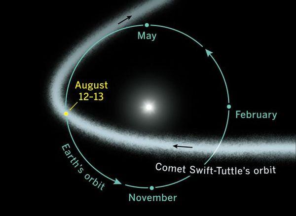 تحدث زخات شهب البرشويات السنوية عندما تمر الأرض عبر تيار الغبار الناتج عن مذنب سويفت تاتل Swift-Tuttle، كما هو موضح في هذا المخطط المداري.  حقوق الصورة: Sky & Telescope Magazine