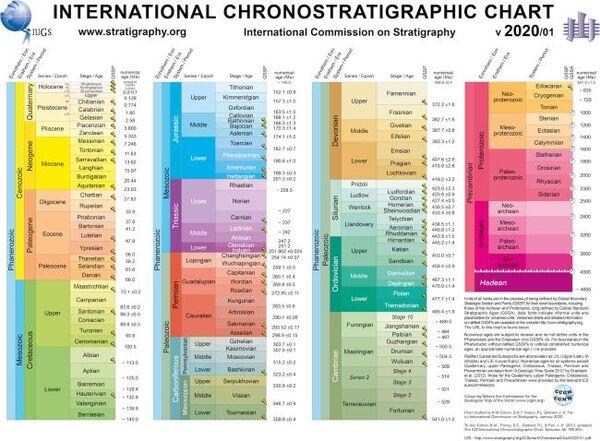 الرسم البياني الدولي للتطبق الصخري الزمني International Chronostratigraphic Chart، في أحدث إصدار له لعام 2020. حقوق الصورة: (International Commission on Stratigraphy, http://www.stratigraphy.org)