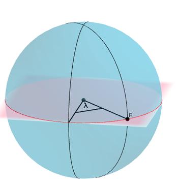 يتم الحصول على خط الطول للنقطة p بواسطة الزاوية λ.