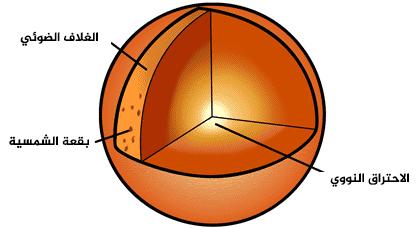 هذا الشكل يمثل مقطعا عرضيا للشمس. السمات التي عادة ما يفحصها علماء الفلك بواسطة التلسكوبات العادية التي ترصد الضوء، مشار إليها على الأطراف الخارجية للشكل، كالبقع الشمسية والنتوء على سبيل المثال. تمكننا النيوتريونات من النظر إلى عمق الشمس، حيث يحدث الاحتراق النووي.