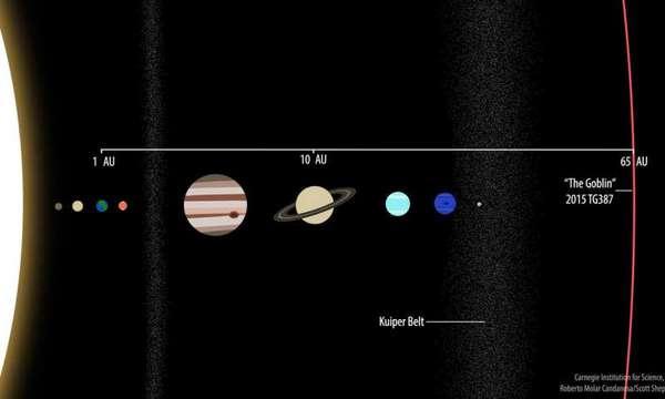 مقارنة 2015 TG387 على بعد مسافة 65 وحدة فلكية عن الشمس مع الكواكب المعروفة في النظام الشمسي. يمكن رؤية زحل على بعد مسافة 10 وحدات فلكية والأرض، بالطبع، على بعد مسافة وحدة فلكية واحدة، حيث تُمثل الوحدة الفلكية المسافة الفاصلة بين الأرض والشمس. حقوق الصورة: Roberto Molar Candanosa and Scott Sheppard, courtesy of Carnegie Institution for Science