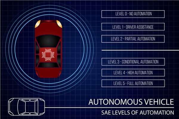 مستويات السيارات ذاتية القيادة. حقوق الصورة: Shutterstock