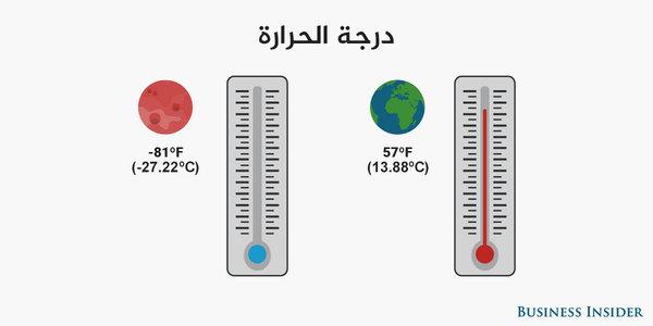 متوسّط درجة الحرارة