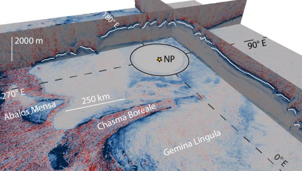 استخدم العلماء في SwRI هذا المنظور ثلاثي الأبعاد للغطاء الجليدي القطبي للمريخ من أجل البحث عن علامات على تغير المناخ. يسلّط الخط الأبيض الضوء على المستوى الدقيق من الجليد الذي يشير إلى حدوث تغير في المناخ. ينتقل الجليد على سطح المريخ أثناء العصر الجليدي من القطب الشمالي إلى المناطق الممتدة على درجات العرض الوسطى، مما ترك أدلة على حدوث تعرية جليدية. يشير التراكم الذي حصل في مرحلة لاحقة (أعلى الخط الأبيض) إلى أن العصر الجليدي قد انتهى.   المصدر: Fritz Foss and Nathaniel Putzig.