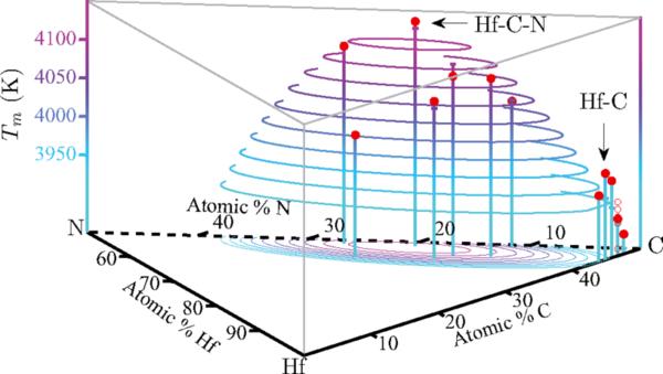 تُظهر الصورة مركبات من الهافينيوم والكربون تتمتع بأعلى درجة انصهارٍ معروفة. وباستخدام المحاكاة الحاسوبية يتوقع المهندسون في جامعة براون أن مادةً مكونةً من الهافينيوم والنتروجين والكربون ستسجل أعلى درجة انصهار من بين جميع المواد المعروفة. Credit: van de Walle lab / Brown University