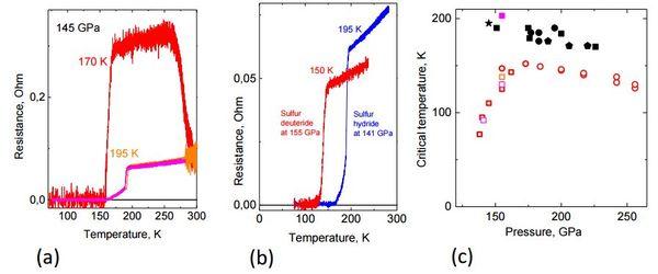تأثيرات الضغط والحرارة، على درجة الحرارة الحرجة (Tc) في كل من هيدريد الكبريت (sulfur hydride) و ديوترايد الكبريت (sulfur deuteride). حقوق الصورة: arXiv:1506.08190 [cond-mat.supr-con