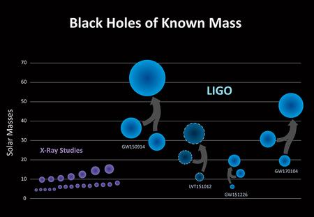 اكتشف مرصد لايغو تجمعاً جديداً من الثقوب السوداء (اللون الأزرق) بكتلة أكبر مما رصد سابقاً في دراسات الأشعة السينية (اللون البنفسجي). الإثباتات الثلاث التي اكتشفها لايغو (GW150914، GW151226، GW170104) ورصد غير مؤكد آخر (LVT151012)، تشير إلى تجمعع الثقوب السوداء الثنائية ذات الكتلة النجمية التي اندمجت في السابق -وهي أكبر من كتلة شمسنا بعشرين ضعفاً- أكبر مما علمنا في السابق. Credit: LIGO/Caltech/Sonoma State (Aurore Simonnet)