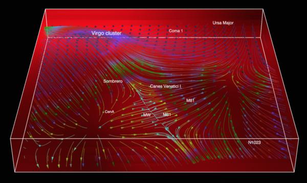 يُظهر هذا الشكل المَجْرَى الحالي للمجرات، وهو عبارة عن جريان المجرات في المعابر الكونية فائقة السرعة على الجسر الممتد باتجاه عنقود العذراء المجري، وذلك في المنطقة المحيطة بمجرات درب التبانة، والمرأة المسلسلة، وقنطوروس أ.