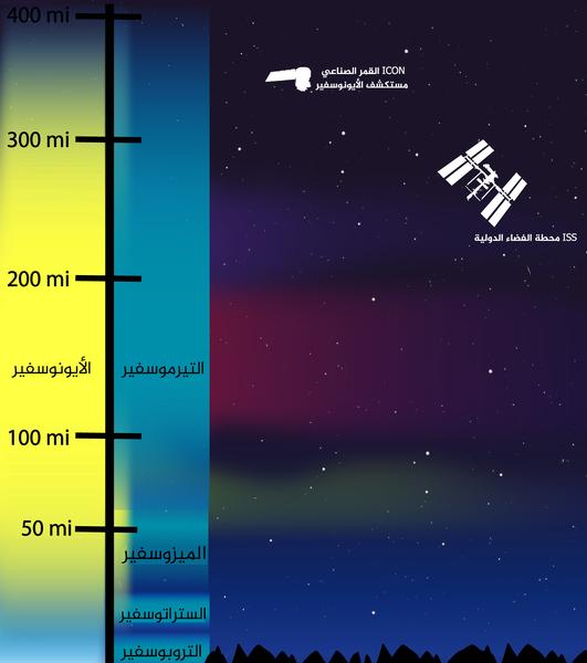 صورة تخطيطية لبنية الغلاف الجوي الأرضي   حقوق الصورة: وكالة ناسا