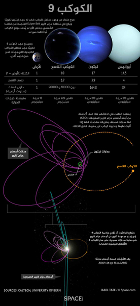 ويقول الباحثون إن شذوذاً في مدارات أجسام حزام كايبر البعيدة تشير إلى وجود كوكب غير معروف يدور حول الشمس. وهنا ما نعرفه من هذه الإمكانات. حقوق الصورة: by Karl Tate, Infographics artist