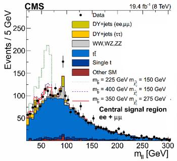 تم أخذ هذا الرسم البياني من هذه الورقة (https://cdsweb.cern.ch/record/1370064/files/SUS-11-010-pas.pdf) التي تم نشرها من قبل فريق تجربة لولب مركب للميونات Compact Muon Solenoid أو اختصاراً CMS.