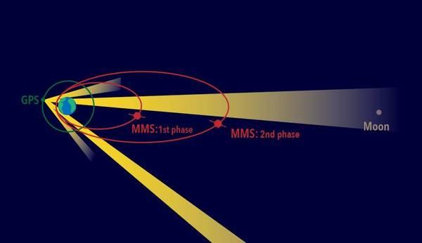 تمثل الحلقات الحمراء مدارات مهمة MMS أثناء المرحلتين الأولى والثانية من المهمة، وتستخدم كل مركبة إشارات GPS  (تصدر عن قمر اصطناعي يقع على طول الدائرة الخضراء حول الأرض) من الجانب البعيد للأرض لرصد موقعها.