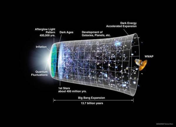 تمثيل للخط الزمني للكون خلال عمره الذي يبلغ 13.7 مليار سنة، والتوسع الكوني الذي حدث بعد ولادته. المصدر: NASA/WMAP Science Team.