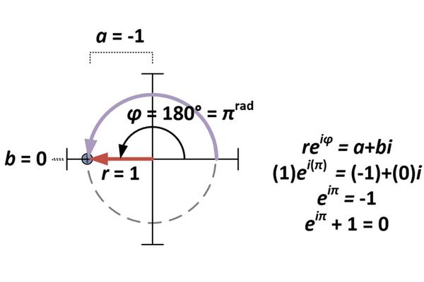 متطابقة أويلر هي حالة خاصة من a+bi وذلك بفرض أن a = -1 و b = 0 وبالصيغة re^iφ من أجل r = 1 وφ=π. حقوق الصورة: Robert J. Coolman