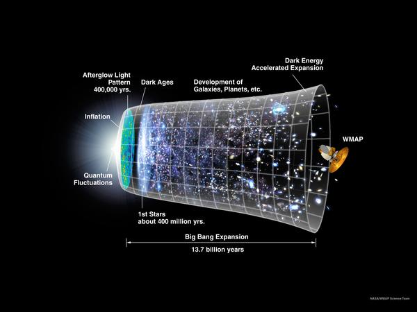 صورة: يُظهر هذا التصميم خطاً زمنياً للكون مبني على نظرية الانفجار العظيم ونماذج التضخم. المصدر: NASA/WMAP