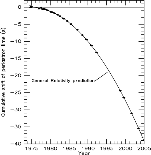 الاضمحلال المداري لأحد نوابض هالس-تايلور الثنائية (PSR B1913+16). تمثل النقاط القيم المُقاسة، بينما يمثل المنحني التنبؤ النظري بالأمواج الثقالية. المصدر: وايزبيرغ وتايلور (2005).
