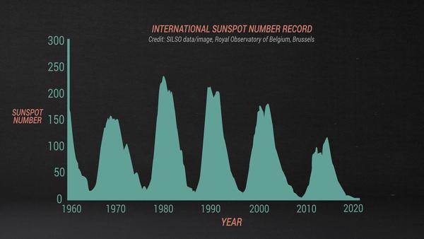 رسم بياني يوضح مد وتدفق البقع الشمسية على مدار عدة دورات شمسية حديثة بالإضافة إلى توقعات العلماء للدورة القادمة. حقوق الصورة: SILSO data/image, Royal Observatory of Belgium, Brussels