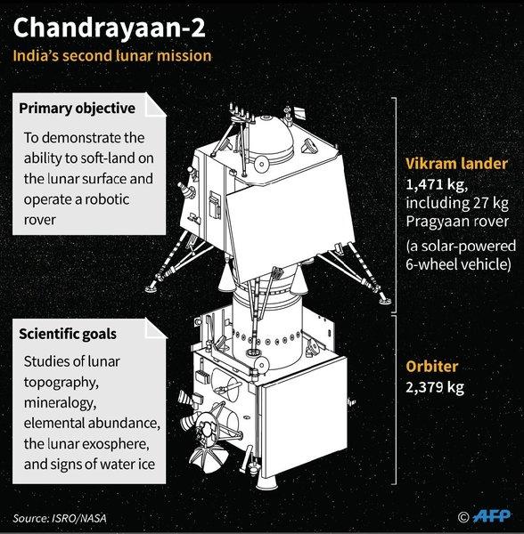 لمركبة المدارية ومركبة الهبوط الخاصين بمهمة شاندرايان 2.