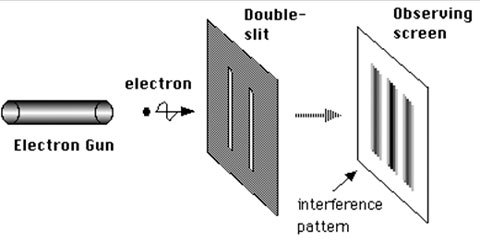 مخططٌ لتجربة الشقين باستخدام الإلكترونات.