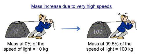 كلما زادت سرعتنا زادت كتلتنا الظاهرية (كما تقاس بواسطة راصد) بعلاقة طردية مع السرعة.
