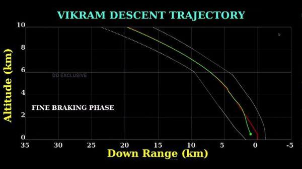 بيانات تقارن المسار المخطط لمركبة الهبوط فيكرام مع نظام القياس عن بعد من المركبة الفضائية.  حقوق الصورة: ISRO