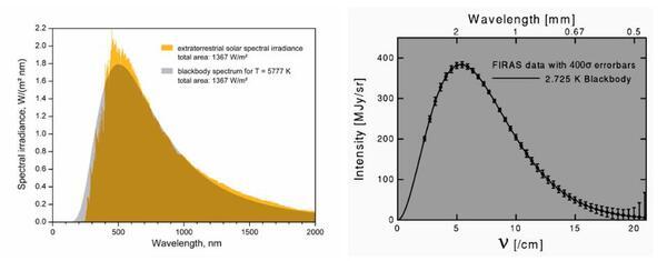 """ضوء الشمس الفعلي (المنحنى الأصفر على اليسار) مقابل إشعاع الجسم الأسود المثالي (باللون الرمادي)، ما يظهر أن الشمس هي تقريباً سلسلة من الأجسام السوداء بسبب سمك الغلاف الضوئي الخاص بها؛ على اليمين هو الجسم الأسود المثالي الفعلي للإشعاع الخلفية الكونية الميكروي كما تم قياسه بواسطة قمر COBE الصناعي. لاحظ أن """"أشرطة الخطأ"""" على اليمين هي ذات 400 انحراف معياري (سيجما). التوافق بين النظرية والملاحظة هنا تاريخي، وتحدد ذروة الطيف المرصود درجة الحرارة الخاصة بالخلفية الكونية الميكروية: 2.73 كلفن. حقوق الصورة: WIKIMEDIA COMMONS USER SCH (L); COBE/FIRAS, NASA / JPL-CALTECH (R)"""