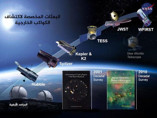 يضم (قوس الاكتشاف) بعثات وكالة ناسا المتخصصة في الفيزياء الفلكية، والتي تبحث عن علامات حياة خارج الأرض.  المصدر: NASA