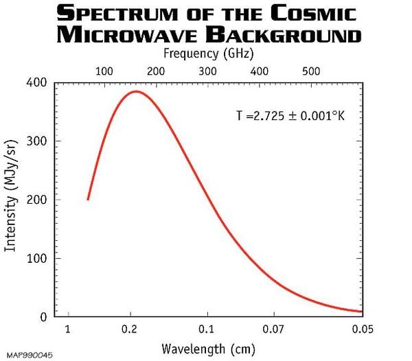 طيف إشعاع الخلفية الكونية الميكرويّ.