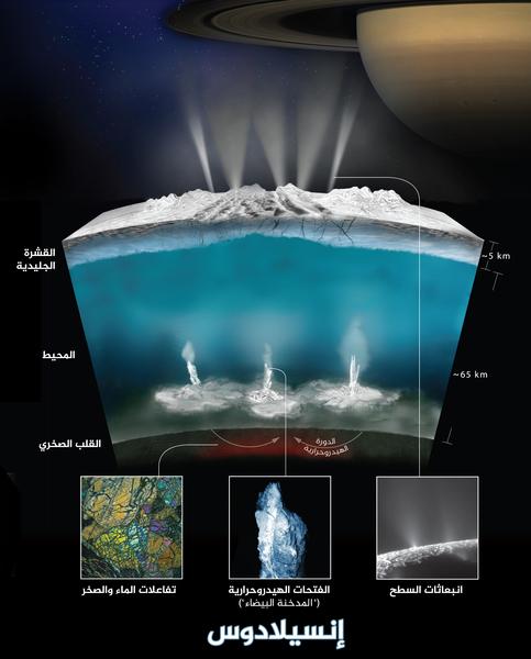 يوضح الرسم كيف يعتقد علماء المركبة الفضائية كاسيني أن المياه تتفاعل مع الصخور في قاع محيط قمر زحل الجليدي المسمى إنسيلادوس ما ينتج غاز الهيدروجين. حقوق الصورة: NASA/JPL-Caltech