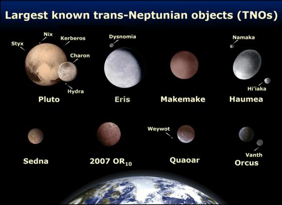 مقارنةً بين بلوتو والأجسام الأخرى التي تعبر نبتون زواليًا والأرض، وكلها بالنسبة لمقياس الرسم. حقوق الصورة: NASA/Lexicon.