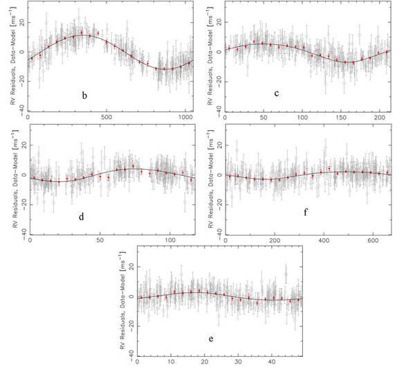 بينما تدور الكواكب حول نجم HD 34445 يتحرك النجم استجابة لها. تدل كل إشارة من هذه الإشارات على حركة النجم الناجمة عن كل كوكب (الكوكب السادس غير معروض هنا لأن الإشارة ضعيفة ولأن فترته المدارية طويلة جداً) وتظهر عمليات الرصد الفردية بالرمادي والقياسات المجمعة بالأحمر. حقوق الصورة: Vogt et al