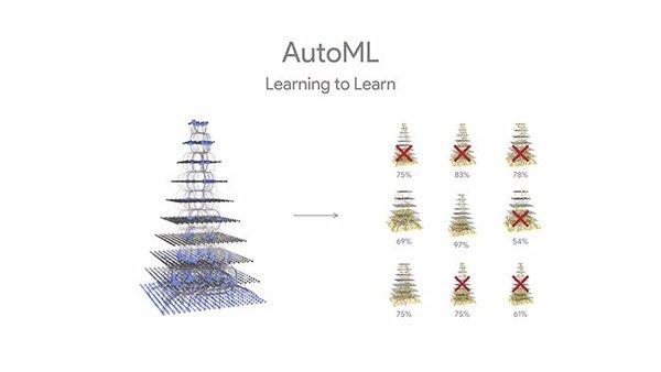 One neural net selects others: إحدى الشبكات العصبية تقوم باختيار غيرها Learning to learn: تعليم التعلم حقوق الصورة: غوغل