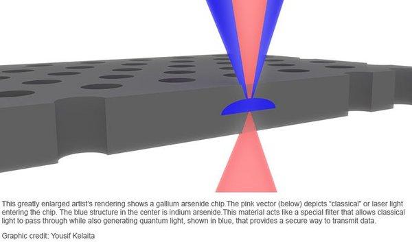 تصورٌ فني لرقاقة الغاليوم. يُمثل الشعاع الوردي ضوءاً ليزرياً يدخل الرقاقة، في حين يُوضح اللون الأزرق الموجود في المركز وجود الإنديوم. تلعب هذه المادة دور مرشح خاص يسمح بعبور الضوء الكلاسيكي ويولد في الوقت نفسه ضوءاً كمومياً مبيناً بالأزرق، وتقدم هذه الطريقة وسيلة آمنة لنقل البيانات.  المصدر: Yousif Kelaita