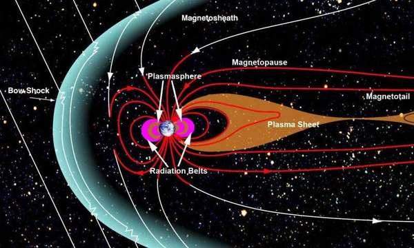 يوجه الغلاف المغناطيسي للأرض، وهو المساحة التي يتم التحكم فيها عن طريق المجال المغناطيسي المحيط بالأرض، إلكترونات وبروتونات الرياح الشمسية في خطوط المجال المغناطيسي إلى داخل الغلاف الجوي إلى قطبي الأرض لينتج الشفق. حقوق الصورة: ناسا.