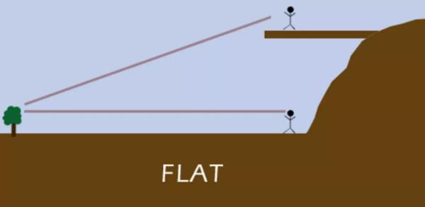 مجال الرؤية لو كنت على أرض مسطحة.