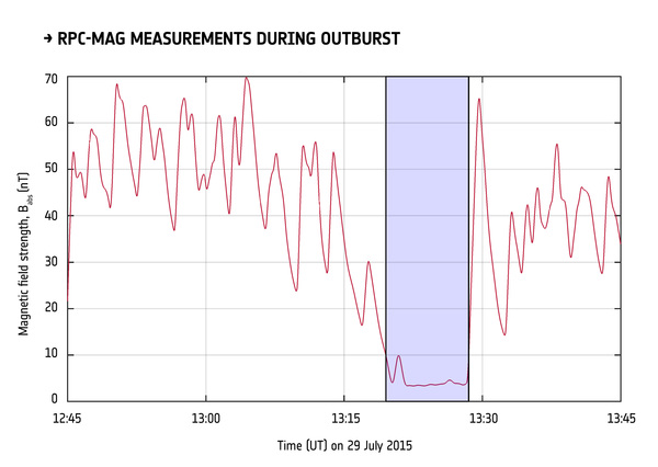 القياسات التي أجراها جهاز قياس المغناطيسية التابع لمجموعة أجهزة البلازما الخاصة بالمركبة روزيتا