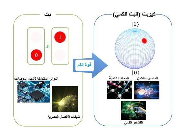 تظهر الصورة قوة الكم من خلال توضيح الفرق بين الكيوبت والبت