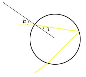 """الشكل 3: يبين الرسم البياني المقطع العرضي لقطرة الماء التي تحتوي الشعاع الساقط والشعاع المنكسر والشعاع العادي. الزوايتين (α) و(β) مرتبطتين بواسطة """"قانون سنيل"""" (Snell's law)."""