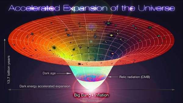 الإطار الزمني للكون لدى افتراض وجود الثابت الكوني. المصدر: Coldcreation/wikimedia, CC BY-SA