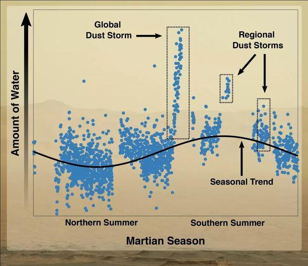 يُظهر هذا الرسم البياني كيفية تغير كمية الماء في الغلاف الجوي العلوي لكوكب المريخ على مر السنين. يزداد قدر الماء بنسق مثير للاهتمام أثناء العواصف الترابية الكونية والإقليمية التي تحصل خلال الربيع والصيف الجنوبيين. حقوق الصورة: (University of Arizona/Shane Stone/NASA Goddard/Dan Gallagher)