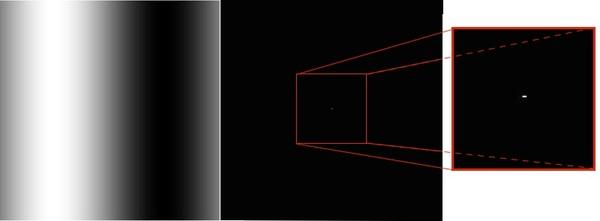 لتابع الجيبي ممثل كصورة رمادية، إضافةً إلى تحويل فورييه لتلك الصورة.