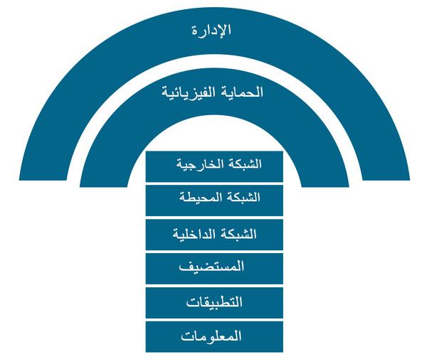 تمثيل صوري لطبقات الحماية الأمنية