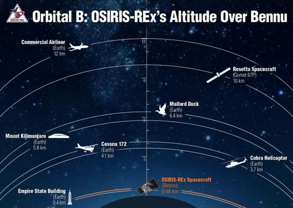 رسم توضيحي يقارن بين ارتفاع مسبار أوسايرس ريكس وبين أرتفاعات أجسامٍ أخرى.  حقوق الصورة: NASA/OSIRIS-REx Mission via Twitter