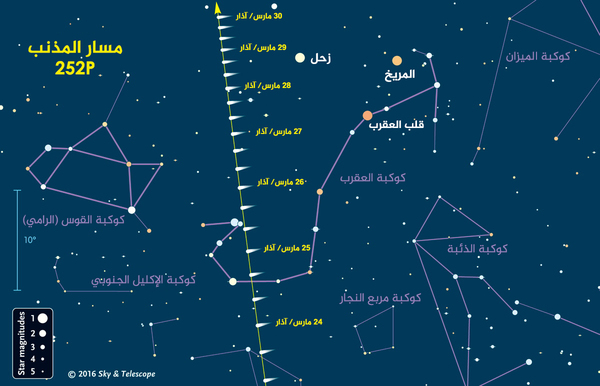 استخدم هذا الجدول للمساعدة في إيجاد المذنب لينر 252P قبل ساعة ونصف على الأقل من شروق الشمس في أواخر شهر آذار/مارس. مساحة السماء في الصورة قريبة من الأفق الجنوبي للمراقبين في خطوط عرض النصف الشمالي. تظهر الرموز موقع المذنب كل 8 ساعات على طول مسارها، تلك المواعيد ستكون في تمام الساعة 8 بتوقيت غرينيتش في ذلك التاريخ. سيظهر المذنب كتوهج ناعم ومستدير وذي مركزٍ ساطع، دون وجود ذيل له. شريط القياس ذو العشر درجات في أقصى اليسار هو عرض قبضتك على طول الذراع، وأضعف النجوم ظاهرة بمقدار حجمي يصل إلى 5.5 (تظهر في المناطق المظلمة والخالية من التلوث الضوئي) نقلاً عن From Sky & Telescope. Sky & Telescope: http://www.skyandtelescope.com