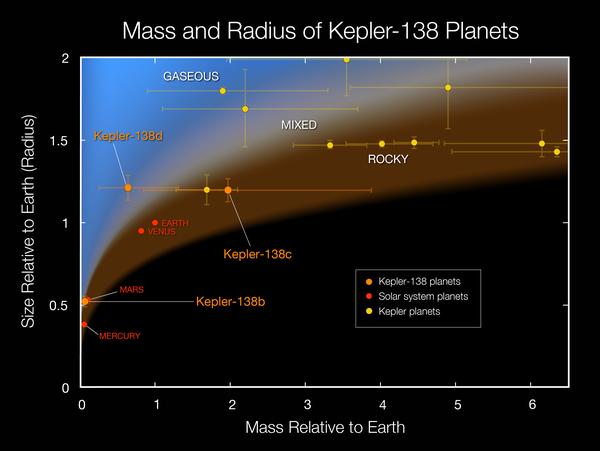 يبين هذا المخطط البياني كتل وأحجام الكواكب الخارجية الأصغر التي تم قياس كل من كتلتها وحجمها. وقد وضعت كواكب المجموعة الشمسية باللون الأحمر للمقارنة. وتعتبر الكواكب الثلاثة التي تدور حول النجم كبلر-138 (وقد تم تمثيلها باللون البرتقالي) من أصغر أربعة كواكب خارجية تم قياس كتلتها وحجمها حتى الآن. ويعتبر كبلر-138بي أول الكواكب الخارجية التي تَصْغُر الأرض والذي أمكن قياس كل من كتلته وحجمه. ويعني ذلك أن مجال الكواكب التي يمكن قياس كثافتها قد اتسع بشكل كبير. المصدر: NASA Ames/W Stenzel