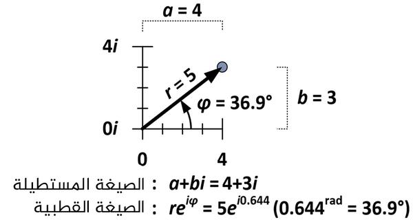 العدد 4+3i هو خمس واحدات من الأصل ويشكل زاويةً قدرها 36.9 درجات مع المحور الأفقي. حقوق الصورة: Robert J. Coolman