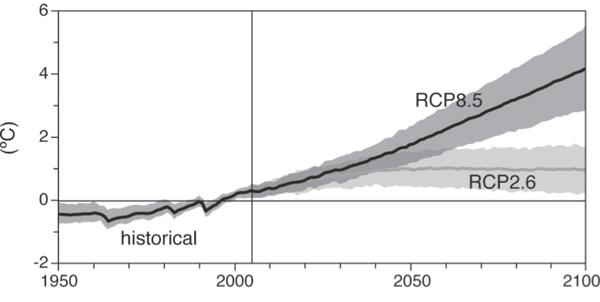 تغير متوسط درجة حرارة سطح الأرض حول العالم. المصدر: IPCC، (مقدمة من الكاتب الأصلي).