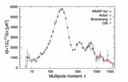 يبين هذا الرسم البياني التوافق الجيد بين تنبؤات نظرية التضخم والمشاهدات. إن مقدار التغيرات في درجة الحرارة في إشعاع الخلفية (background radiation) من الكون القديم مرسوم عاموديا في مقابل العزم متعدد الأقطاب (multipole moment)، الذي يتعلق بالفاصلة الزاوية (angular separation) في السماء –إننا ننتقل من فواصل زاوية كبيرة إلى أخرى صغيرة أثناء انتقالنا من اليسار إلى اليمين على امتداد المحور، وتقع الذروة بالقرب من درجة واحدة). ويمثل الخط الصلب تنبؤا أبسط نموذج للتضخم، أما نقاط البيانات فهي من الأقمار الصناعية والتجارب على الأرض.